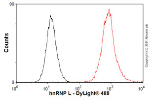 Flow Cytometry - Anti-hnRNP L antibody [4D11] (ab6106)