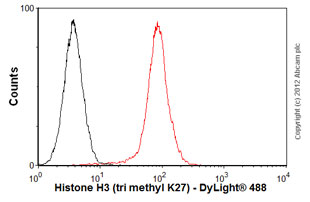 Flow Cytometry-Anti-Histone H3 (tri methyl K27) antibody [mAbcam 6147](ab6147)
