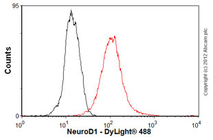 Flow Cytometry-Anti-NeuroD1 antibody(ab60704)