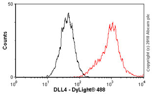 Flow Cytometry - DLL4 antibody (ab61031)
