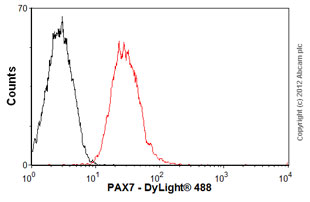 Flow Cytometry-Anti-PAX7 antibody [mAbcam61067](ab61067)