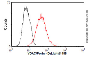 Flow Cytometry - Anti-VDAC/Porin antibody - Mitochondrial Marker (ab61273)