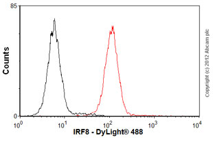 Flow Cytometry-Anti-IRF8 antibody [mAbcam61750](ab61750)