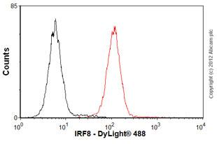 Flow Cytometry-Anti-IRF8 antibody [mAbcam61750](ab61750)