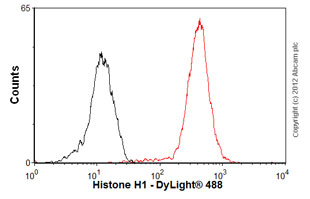 Flow Cytometry-Anti-Histone H1 antibody [1415-1] - Carboxyterminal end(ab62884)