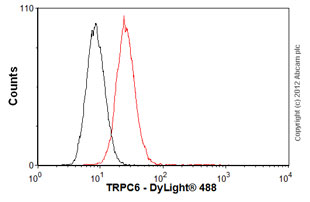 Flow Cytometry-Anti-TRPC6 antibody [mAbcam63038](ab63038)