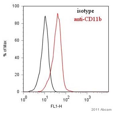 Flow Cytometry - Anti-CD11b antibody [M1/70] (ab64347)