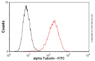 Flow Cytometry-Anti-alpha Tubulin antibody [DM1A] (FITC) - Microtubule Marker(ab64503)