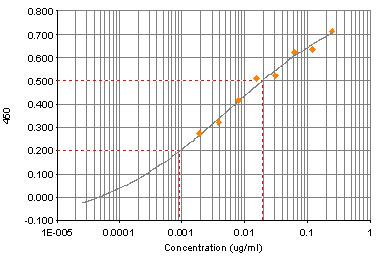 ELISA - Vasopressin antibody (ab64542)