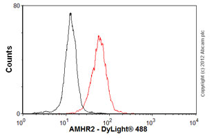 Flow Cytometry - Anti-AMHR2 antibody [MIG7] (ab64762)