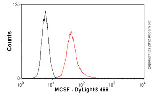 Flow Cytometry-Anti-MCSF antibody(ab66236)