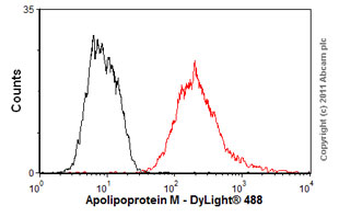 Flow Cytometry - Anti-Apolipoprotein M antibody [8F12C6B8] (ab66379)