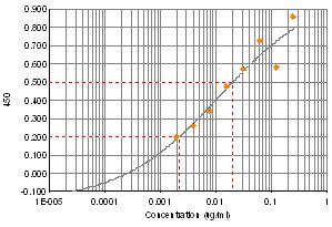 ELISA - Vasopressin antibody (ab68669)