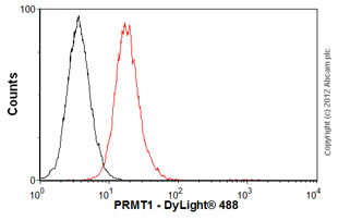 Flow Cytometry - Anti-PRMT1 antibody [MAT-B12] - ChIP Grade (ab7027)
