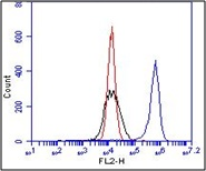 Flow Cytometry - Integrin beta 1 antibody [BV7] (ab7168)