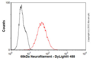 Flow Cytometry-Anti-68kDa Neurofilament antibody [DA2] - Neuronal Marker(ab7255)