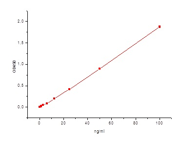 Sandwich ELISA - Anti-Human IgE antibody [5D4] (ab7295)