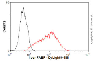 Flow Cytometry - Anti-liver FABP antibody [L2B10] (ab7366)