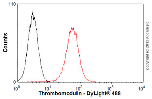 Flow Cytometry-Anti-Thrombomodulin antibody [PBS-02](ab7640)
