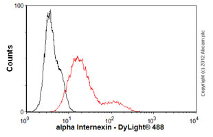 Flow Cytometry-Anti-alpha Internexin antibody [2E3](ab7654)