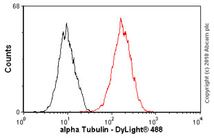 Flow Cytometry - Anti-alpha Tubulin antibody [TU-01] (ab7750)