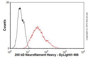 Flow Cytometry-Anti-200 kD Neurofilament Heavy antibody [NF-01] - Neuronal Marker(ab7795)