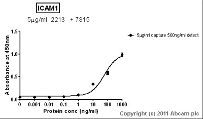 Sandwich ELISA - ICAM1 antibody (Biotin) (ab7815)