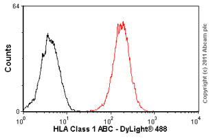Flow Cytometry - HLA Class 1 ABC antibody [EMR8-5] (ab70328)