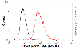Flow Cytometry-Anti-PPAR gamma  antibody [3A4A9,1E6A1](ab70405)