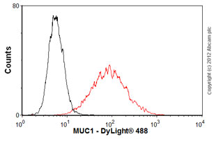 Flow Cytometry-Anti-MUC1 antibody [HMFG1 (aka 1.10.F3)](ab70475)