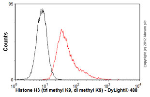 Flow Cytometry - Anti-Histone H3 (tri methyl K9, di methyl K9) antibody [6F12-H4] (ab71604)