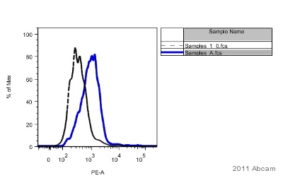 Flow Cytometry - 6X His tag® antibody [AD1.1.10] (Phycoerythrin) (ab72467)