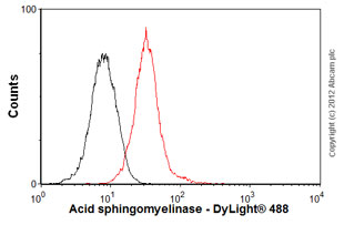 Flow Cytometry-Anti-Acid sphingomyelinase antibody [mAbcam74281](ab74281)