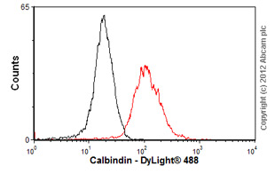 Flow Cytometry-Anti-Calbindin antibody [AF2E5](ab75524)