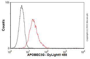 Flow Cytometry-Anti-APOBEC3G antibody [mAbcam75560](ab75560)