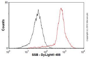 Flow Cytometry - Anti-SSB antibody [mAbcam75927] (ab75927)