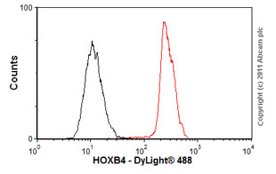 Flow Cytometry-Anti-HOXB4 antibody [EP1919Y](ab76093)
