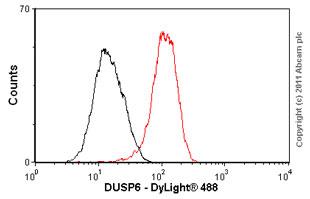 Flow Cytometry-DUSP6 antibody [EPR129Y](ab76310)