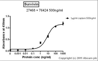 Sandwich ELISA - Survivin  antibody [EP2880Y] (ab76424)