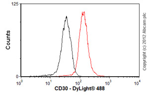 Flow Cytometry-Anti-CD30 antibody [CON6D/ C2] - BSA and Azide free(ab76518)