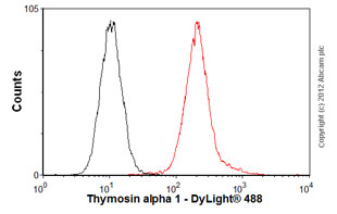 Flow Cytometry - Anti-Thymosin alpha 1 antibody (ab76557)