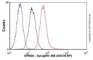 Flow Cytometry-Anti-EPM2A antibody(ab76994)