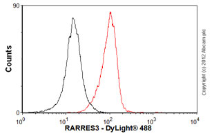 Flow Cytometry - Anti-RARRES3 antibody (ab77010)