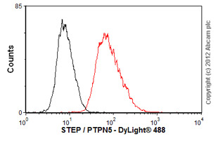 Flow Cytometry - Anti-STEP / PTPN5 antibody [T41] (ab77123)