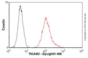 Flow Cytometry - Anti-TICAM2 antibody [mAbcam77169] (ab77169)