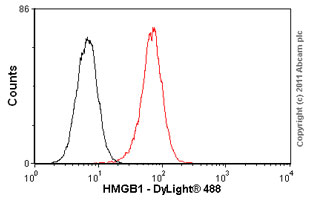 Flow Cytometry - Anti-HMGB1 antibody (ab77302)