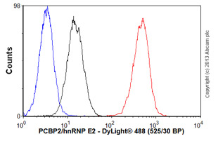 Flow Cytometry-Anti-PCBP2/hnRNP E2 antibody(ab77323)