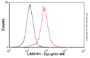 Flow Cytometry-Anti-LRRFIP1 antibody(ab77598)