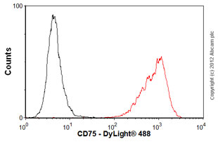Flow Cytometry-Anti-CD75 antibody [LN1] - BSA and Azide free(ab77676)
