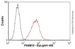 Flow Cytometry-Anti-PSMB10 antibody(ab77735)